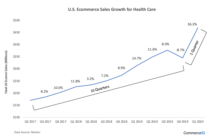 U.S. Ecommerce Sales Growth for Health Care