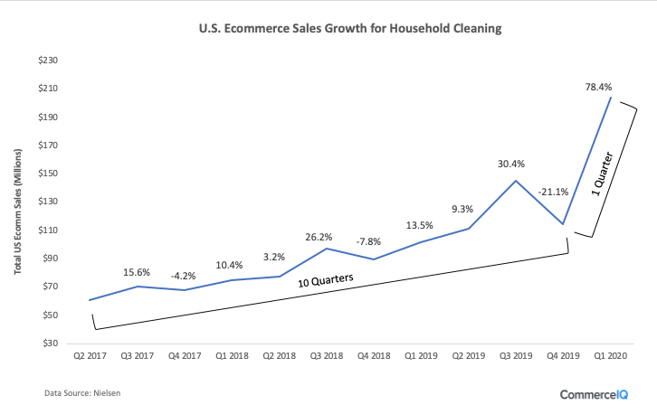 U.S. Ecommerce Sales Growth for Household Cleaning
